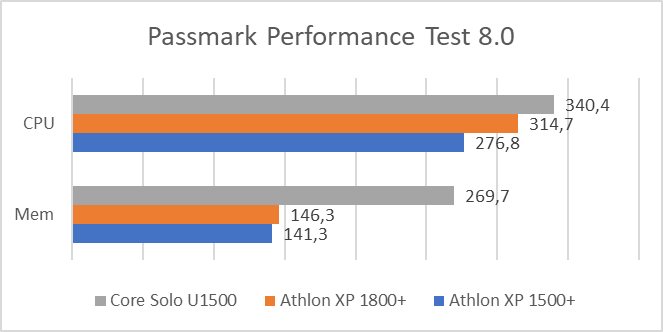 PassMark Performance Test results