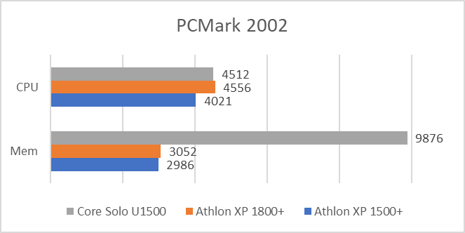 PCMark 2002 test results