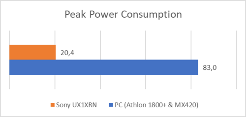 Measurements of power consumption