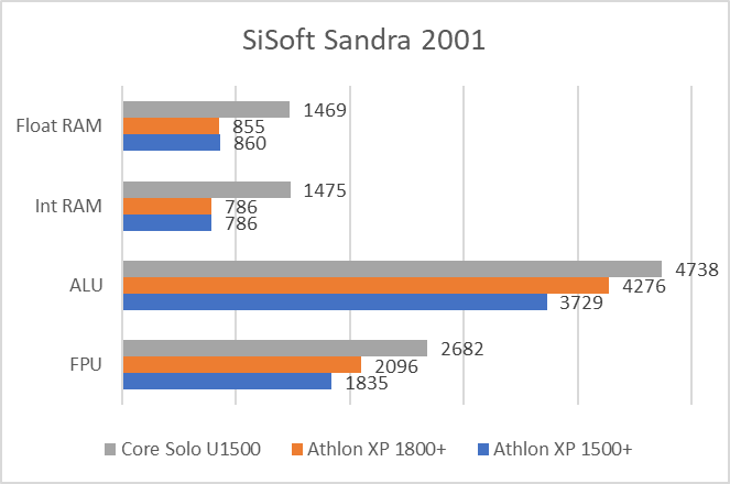 SiSoft Sandra test results