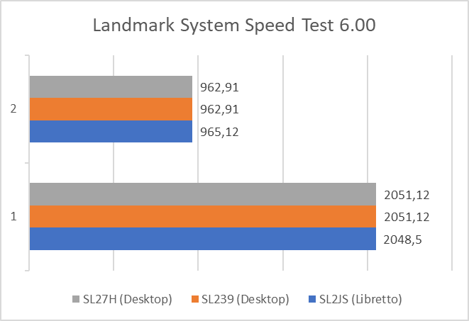 Landmark System Speed test results