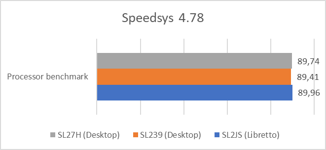 Speedsys test results