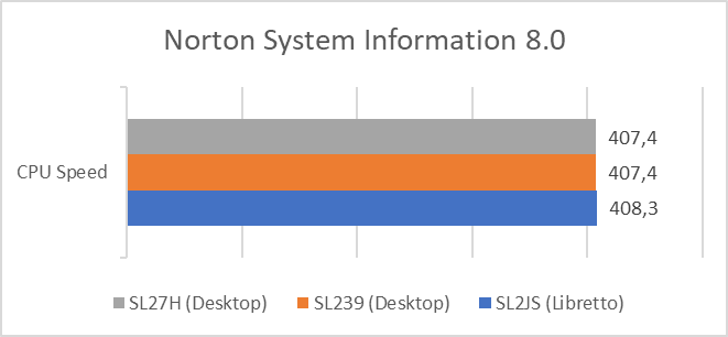 Norton System Information test results